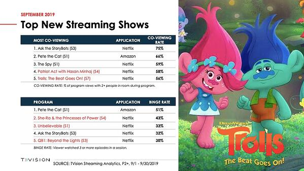 September Top New Streaming Shows by Co-Viewing and Bingeing