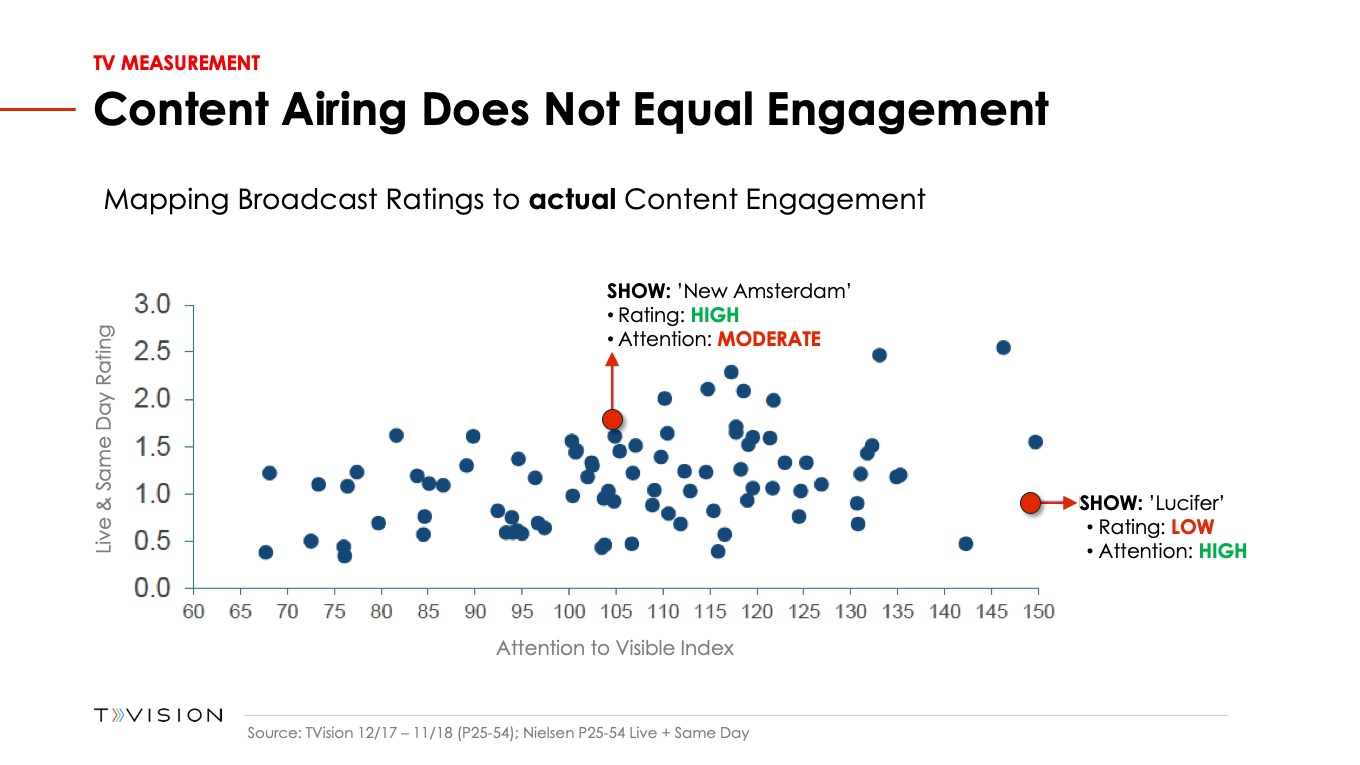 Content Airing Does Not Equal Engagement