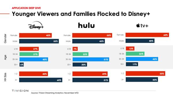 Demographic Breakout_Disney+_AppleTV+_Hulu