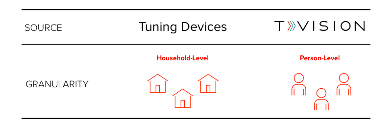 Household vs. Person-Level TV Data