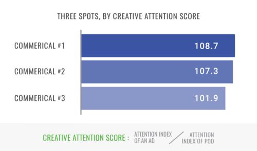 Creative Attention Score