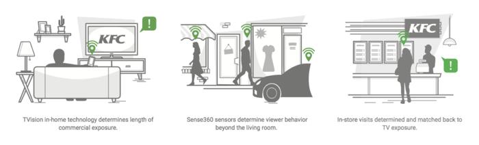 TVision_Sense360_Methodology