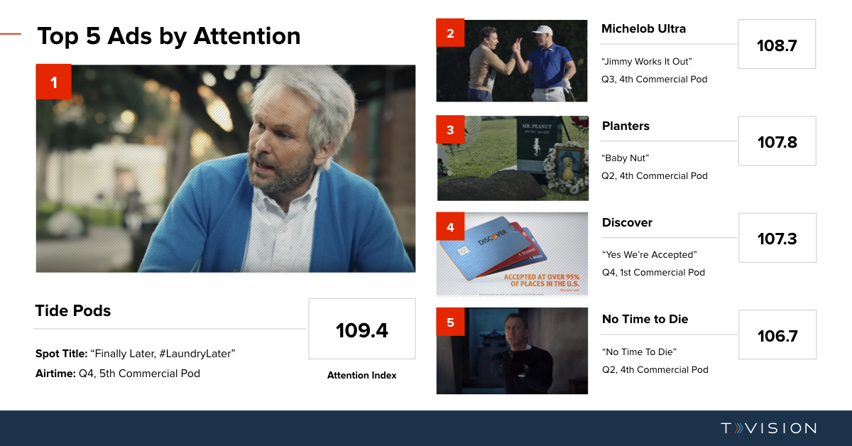 Super Bowl TVision Top Ads