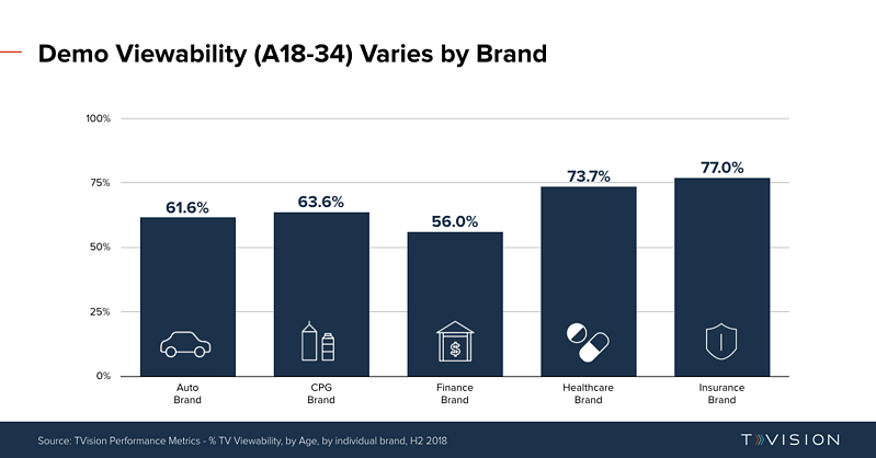 TVViewability_A18-34_Variance_ByBrand