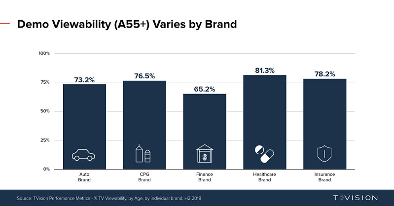 TVViewability_A55+_Variance_ByBrand