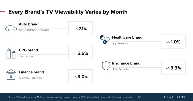 TVViewability_MonthlyChange_Variance_ByBrand