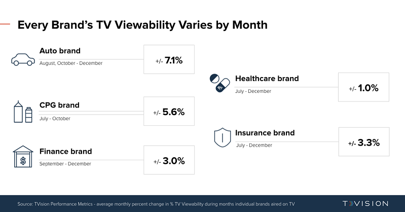 TVViewability_MonthlyChange_Variance_ByBrand