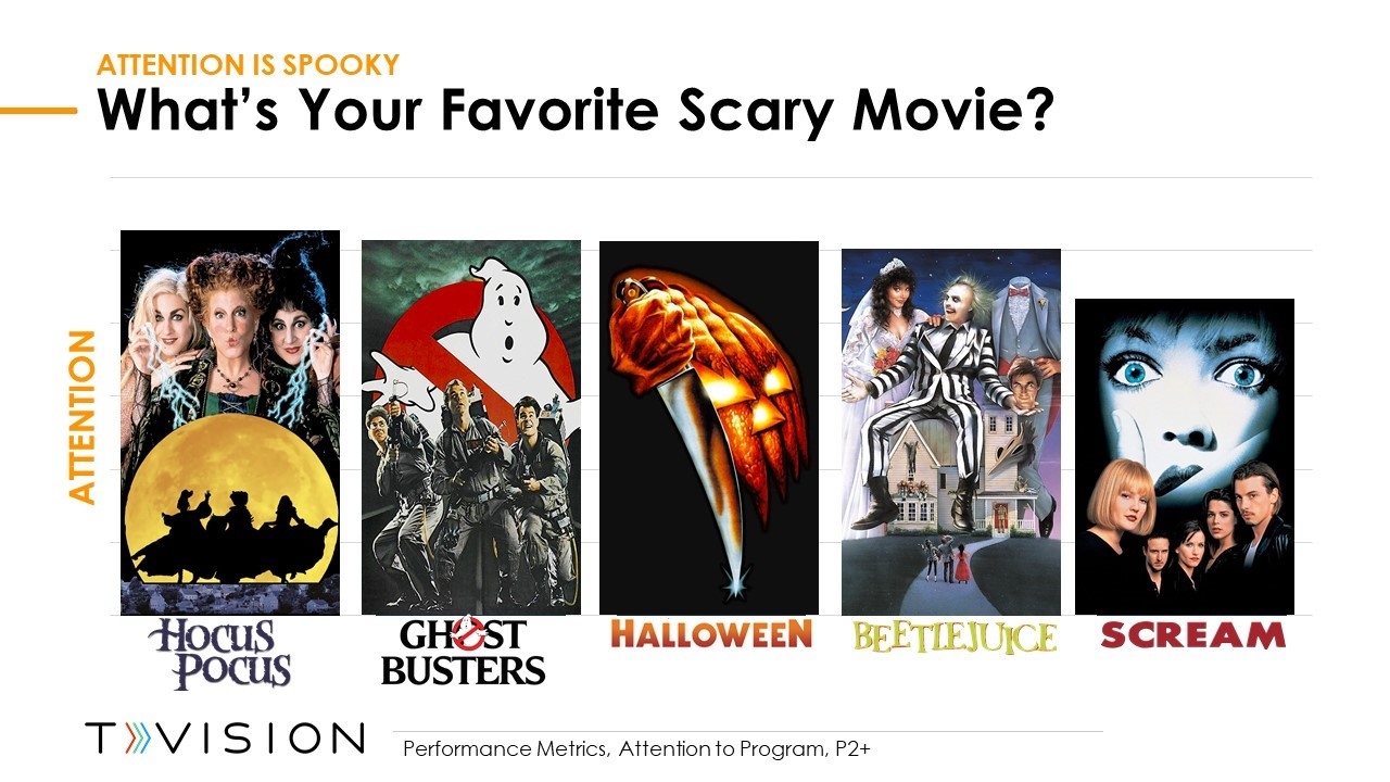 Attention on you Favorite Scary Movie