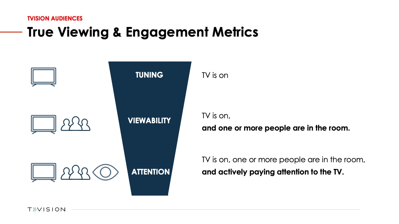TVision - True Viewing & Engagement Metrics