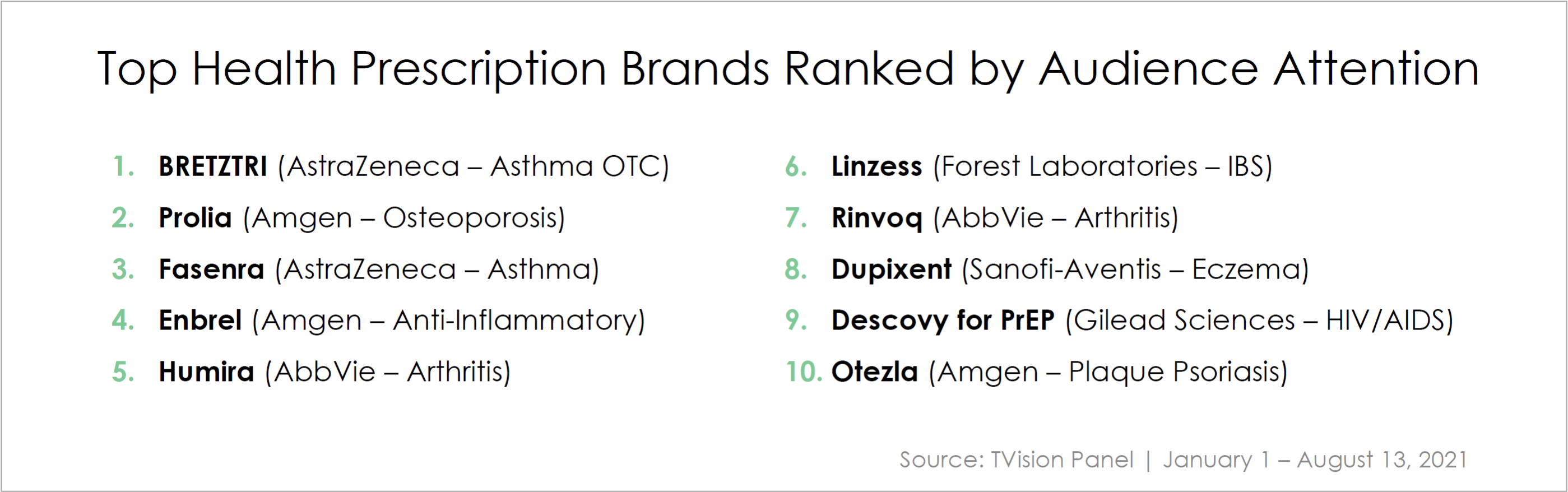 Top Pharma Brands by Attention