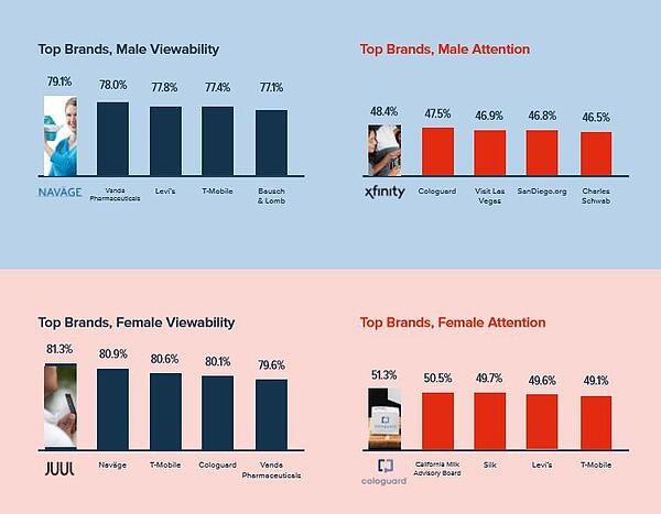 Viewability and Attention Male vs Female