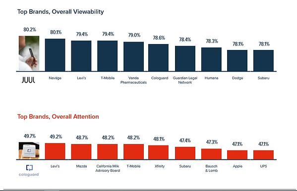 Top Brand JUUL Ad Overall Viewability