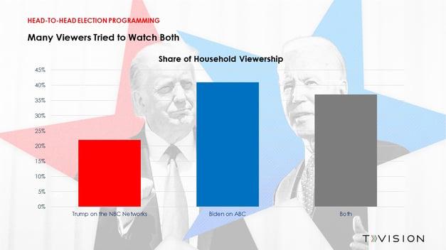 Trump VS Biden - Final 1