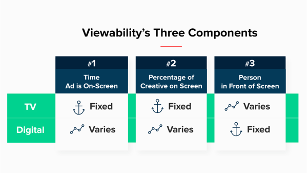 The Three Components of Viewability