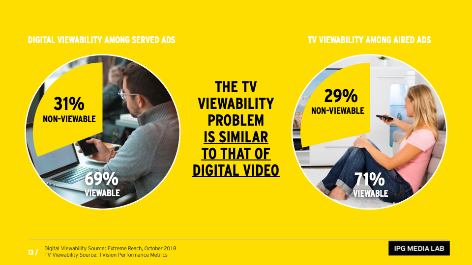 IPG Media Lab: Digital vs. TV Viewability