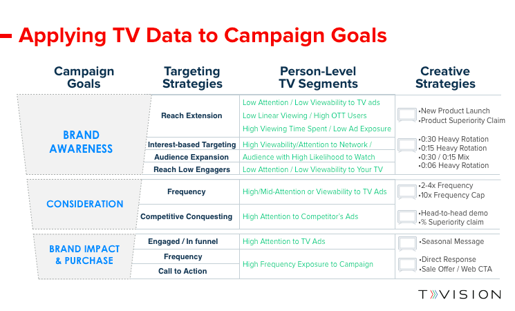 Applying TV Data to Campaign Goals